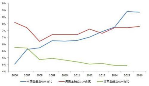 中美金融行业差异
