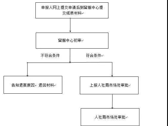 留学生落户深圳的流程是怎么样的呢?需要哪些资料呢?
